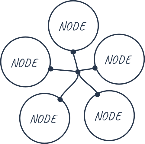 Ethereum Blockchain Nodes Diagram