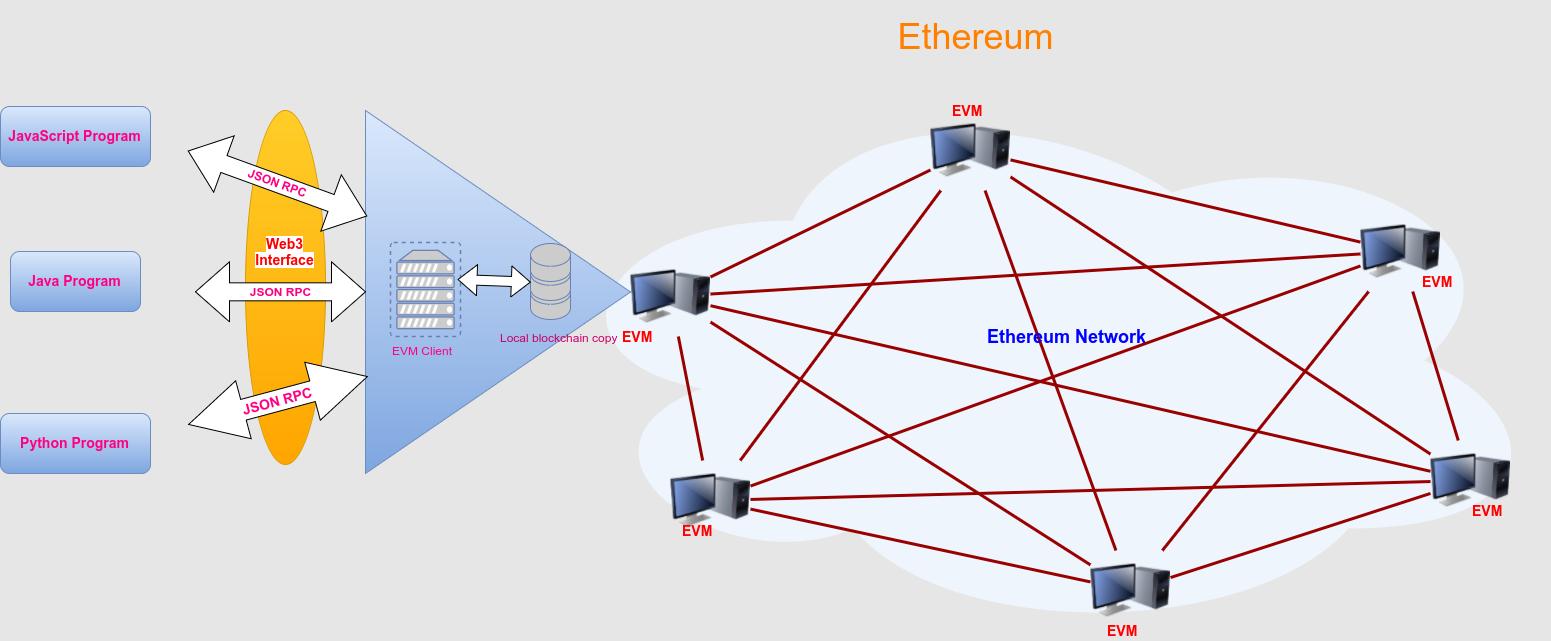 Intro to Web3 js · Ethereum Blockchain Developer Crash