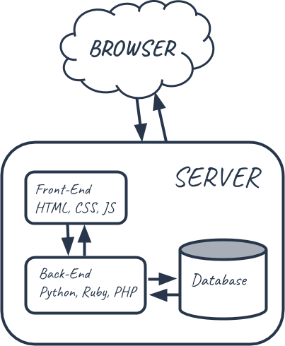 Web Application Diagram